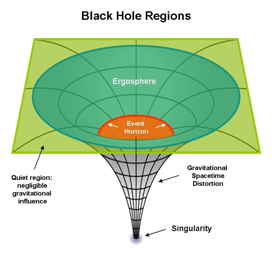 Regiones de agujero negro: singularidad, horizonte de sucesos, ergosfera