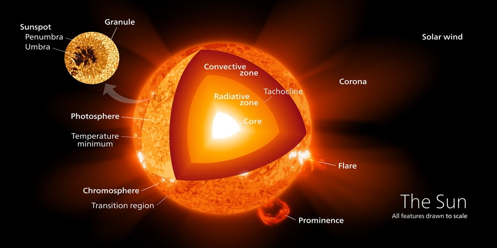 layers and features of the Sun.