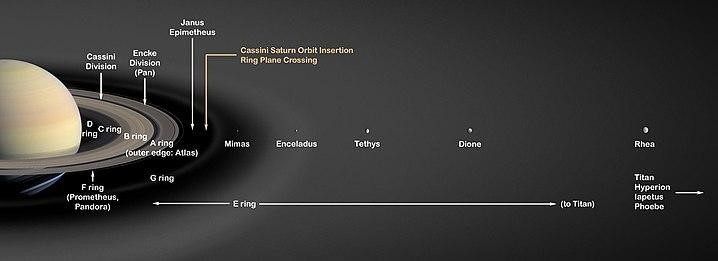 moons around saturn